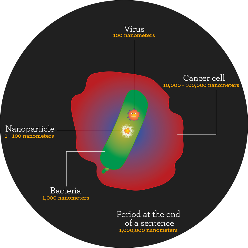The size of nanoparticles
