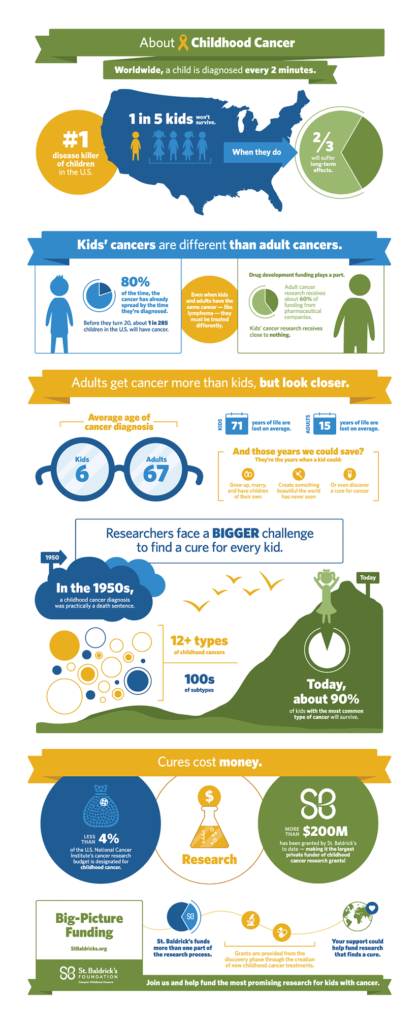 About Childhood Cancer Infographic