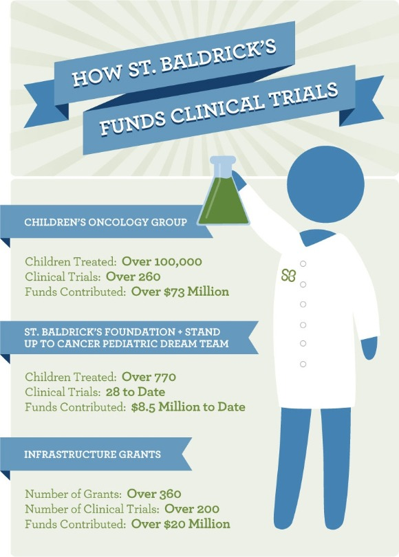 Infographic on how St. Baldrick's supports clinical trials