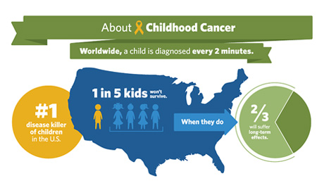 What You Should Know About Childhood Cancer Infographic